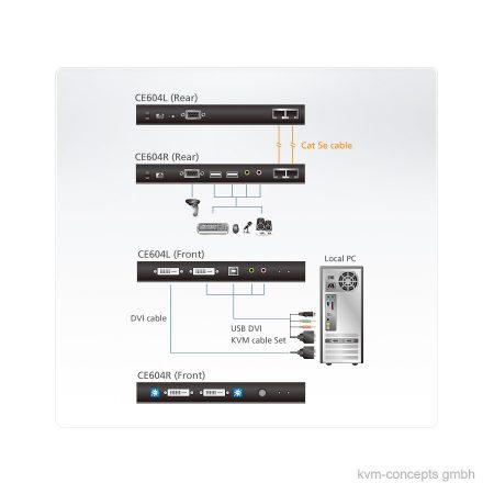 ATEN CE604 CAT 5e KVM-Extender Set Dual DVI-D, USB, Audio, RS-232 – Funktionsweise