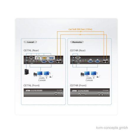 ATEN CE774 – KVM Extender Set Dual VGA, USB, RS-232, Audio – Funktionsweise