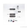 ATEN UEH4102 - USB 2.0 over IP Extender Set - Funktionsweise