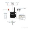 GUDE Expert Sensor Box 7214 - LAN-Sensor für Environment- und I/O-Monitoring - Funktionsweise